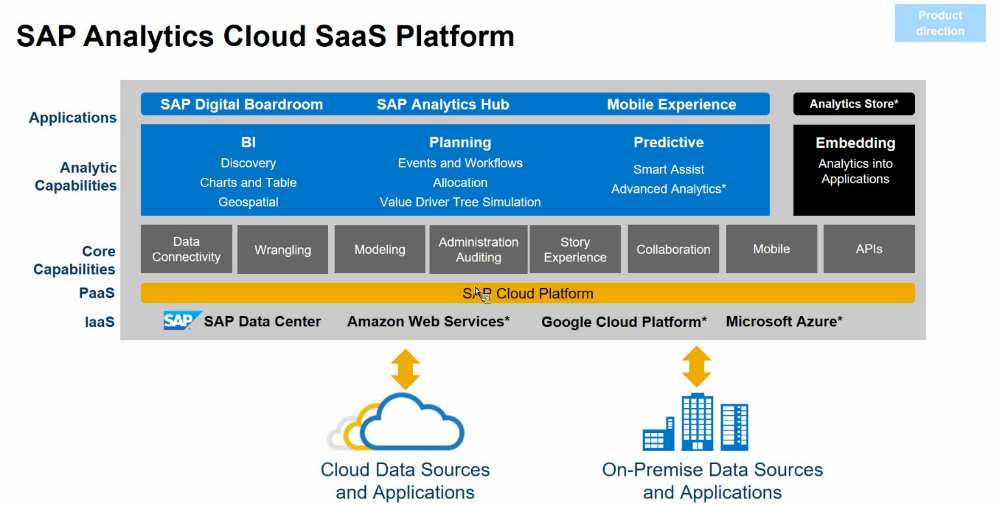 Arquitectura Sap Analytics Cloud